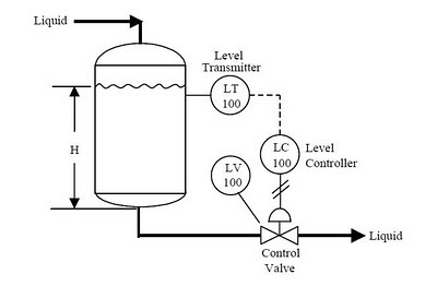 Industrial Water Level & Temperature Control