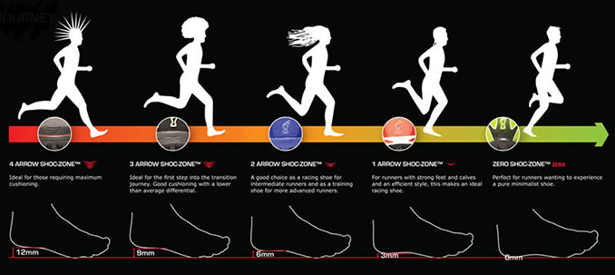 Oneenergydream Study Zero Drop Cushioned Shoes Show No Difference In Injury Rates
