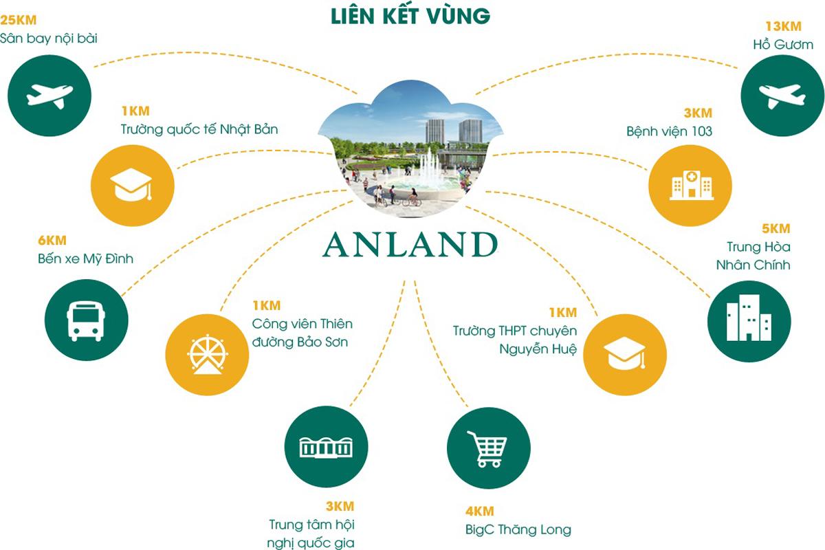 Liên Kết Dự Án Anland Premium