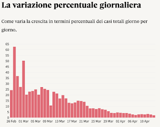 Trend of COVID-19 coronavirus in Italy
