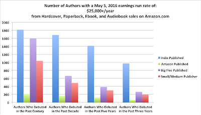 Author Earnings May 2016 midlist
