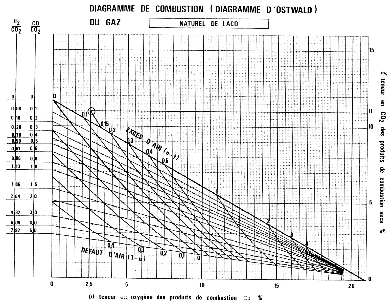 Genie Climatique Diagramme D Ostwald Du Gaz De Lacq