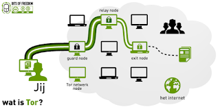 How to use tor browser | what is tor browser | Benefit of  using Tor Browser