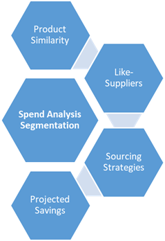 goods spend analysis Spend analysis from the end of chapter 11, read the case study: the abcs of spend analysis respond to the following questions in a one to three page document to.