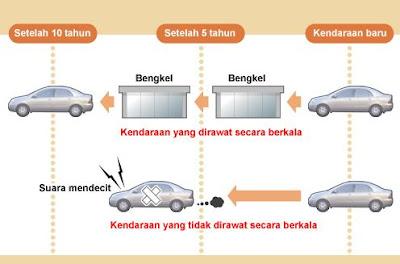 Service Berkala pada kendaraan