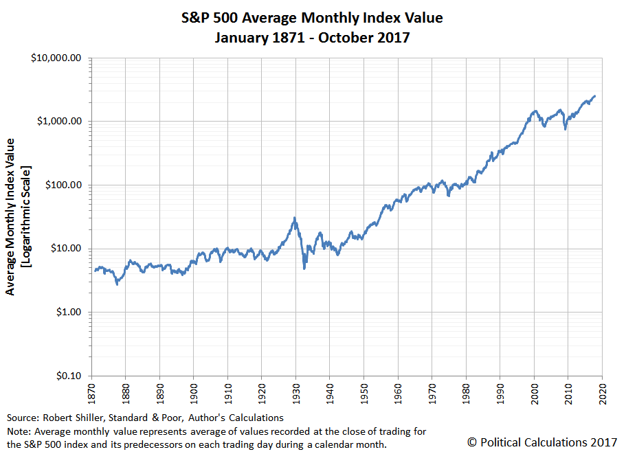 S&P 500 Average Monthly Index Value, January 1871 to October 2017 (Through 17 October 2017)