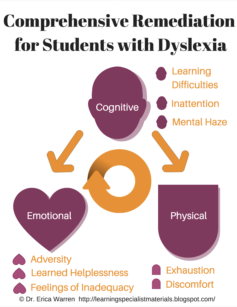 Teachers Misunderstand Dyslexia >> Comprehensive Remediation For Students With Dyslexia