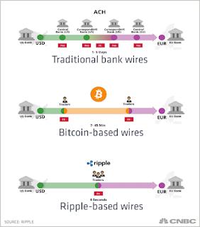 Bitcoin vs Ripple