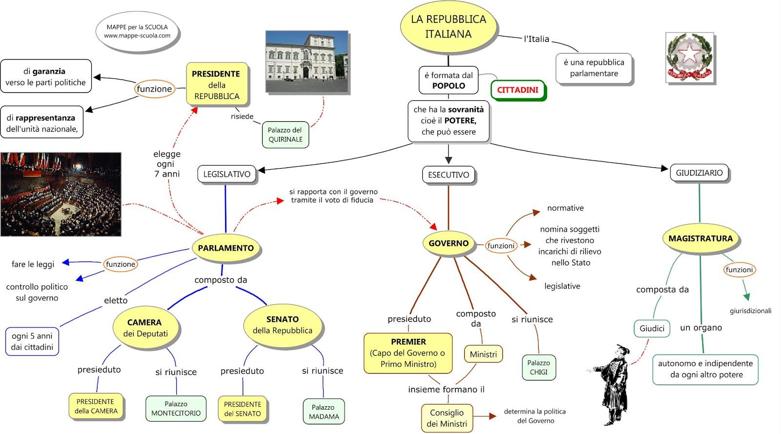 Mappe per la scuola la repubblica italiana for Composizione del parlamento italiano oggi