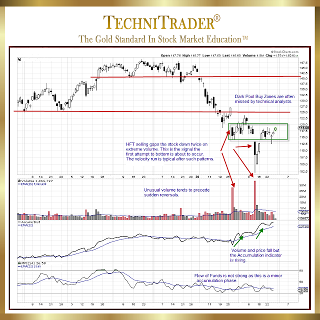 chart example of a candlestick pattern for swing style trading - technitrader