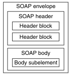Testing WEB Sevices and Automating SOAP Services ~ test the risk!