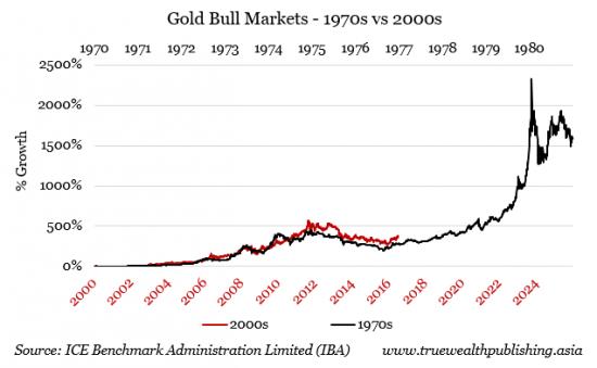 Precios del mercado del oro 1970 vs 2000