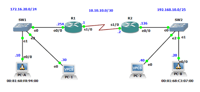 Simple Basic IP Routing Topologi