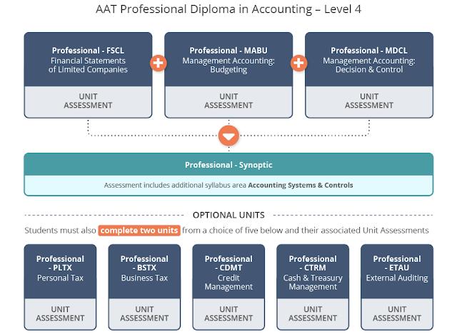 AAT Level 4 Syllabus