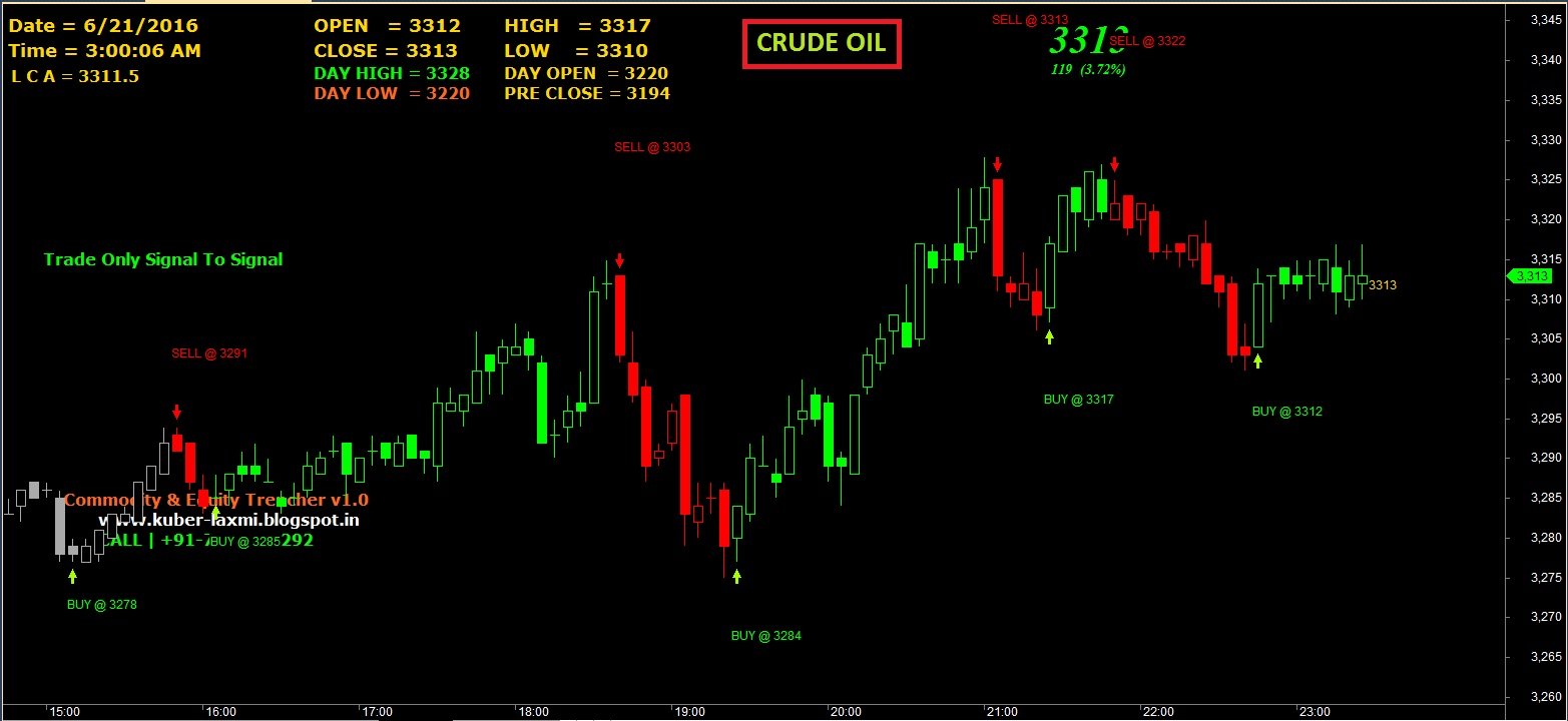 KBL Auto Signals: PERFORMACE | 20 JUNE 2016 | TRENCHER V1 0