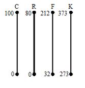 Skala Termometer Celcius, Reamur, Fahreinheit dan Kelvin