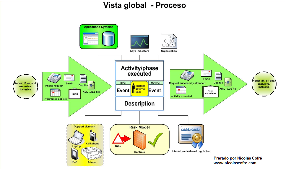 Vista Global Proceso