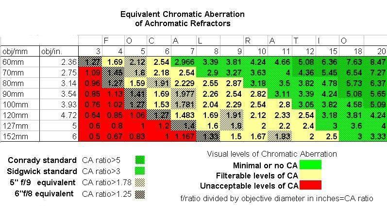 Tabela de CA (Aberração Cromática) 13319715_243331129375838_7387936678420895229_n
