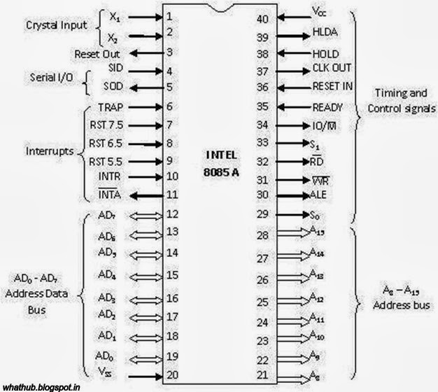 pin diagram of 8085 ~ Answers To All Your Whats