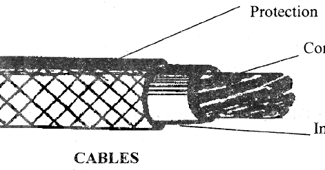 electrical topics: Parts of Cable