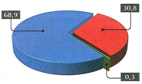 espm-adaptado-o-seculo-XXI-assiste-a-um-grande-desafio-em-relacao-a-questao-da-agua-no-planeta-observe-o-grafico-da-distribuicao-da-agua-e-as-afirmacoes-abaixo