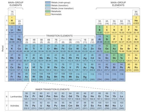 Nabila aninditas blog pengenalan unsur dan sistem periodik unsur disebut periodik sebagaimana terdapat pola kemiripan sifat unsur dalam susunan tersebut sistem periodik unsur tabel periodik modern yang saat ini urtaz Gallery