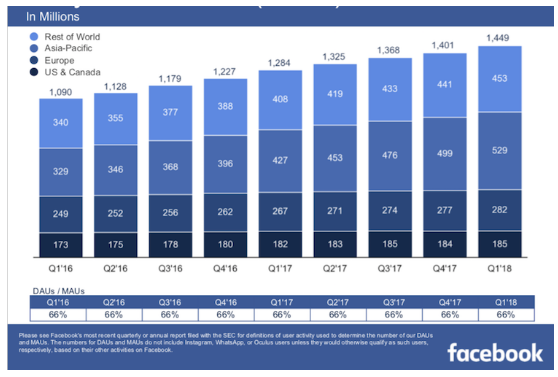 Total Facebook Users