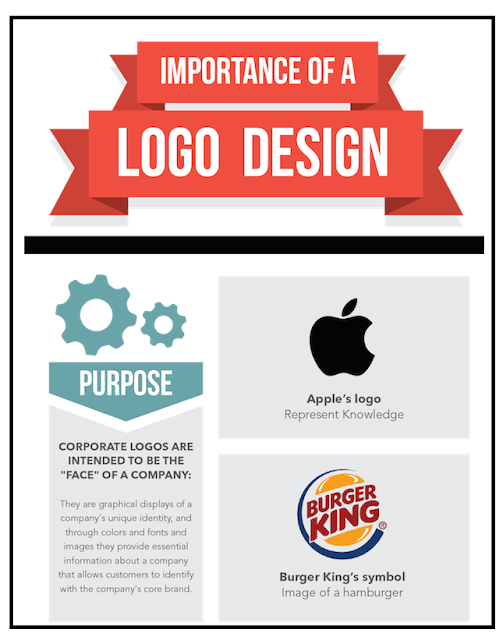 Importance of logo design