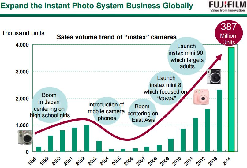 world photographic camera market to grow Two years ago, i surveyed improve photography's hundreds of thousands of facebook fans and did a poll as to what camera brand they shoot over 98% of them shot canon.