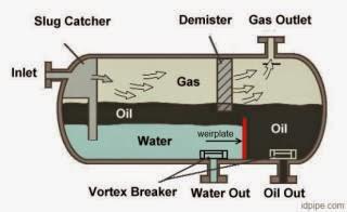 weir plate in a pressure vessel