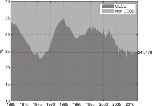 The Non OECD Supply Impact on Oil Prices thumbnail