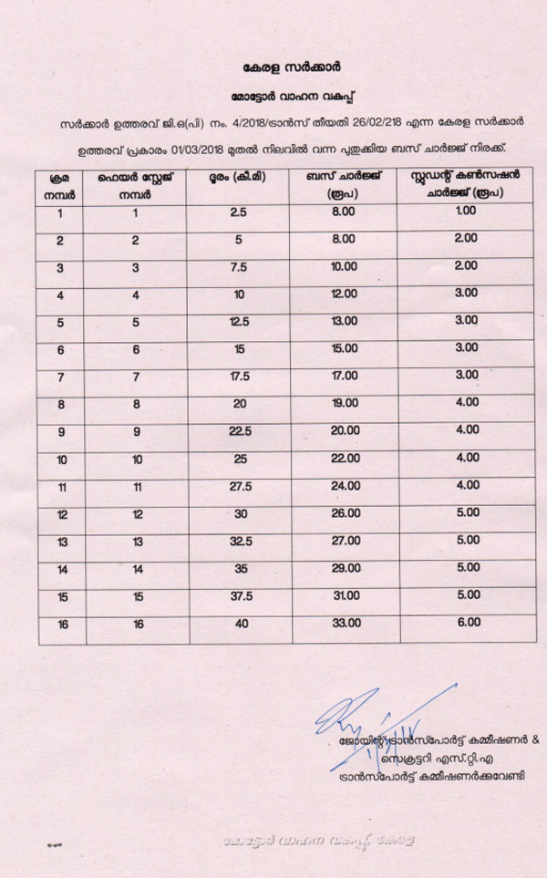 News, Kasaragod, Kerala, Students, Bus Charge,Compliant, RTO,Students bus concession charge hike