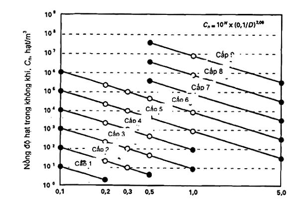 Phân loại cấp độ sạch không khí theo TCVN