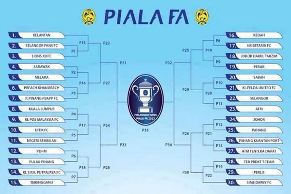 Jadual Piala FA 2013