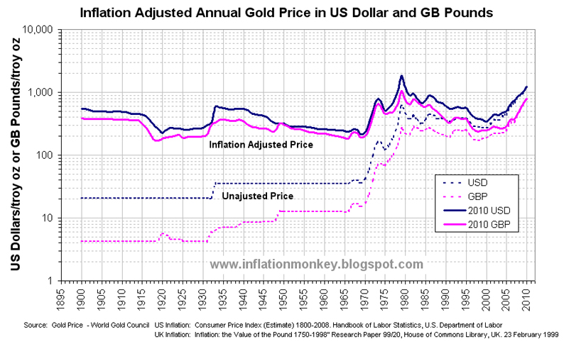 Inflation In The Uk Updated Adjusted Gold Price Us Dollars And Pounds
