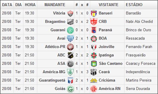 Varzea Do Poco E Regiao Resultado Da 20º Rodada Do Campeonato Brasileiro Serie B 2012