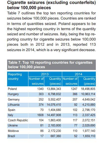 Польша и контрабанда сигарет