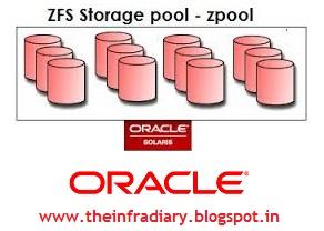 Create type of ZFS Pools aka