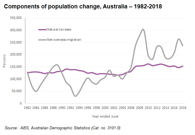 Australia components of population change