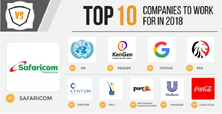Kenya's Top 10 Companies To Work For 2018