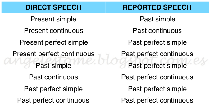 what verb tense should an essay be written in Answered questions toggle menu visibility what verb tense do i use for an apa style paper the methodology should be in past tense if it has already happened.