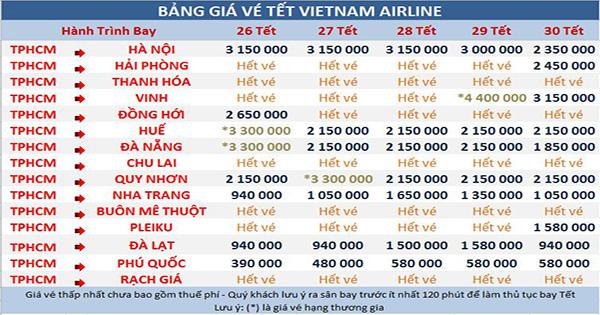 giá vé máy bay tết 2017 đợt cuối của Vietnam Airlines