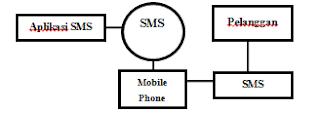 Arsitektur Aplikasi SMS Auto Replay
