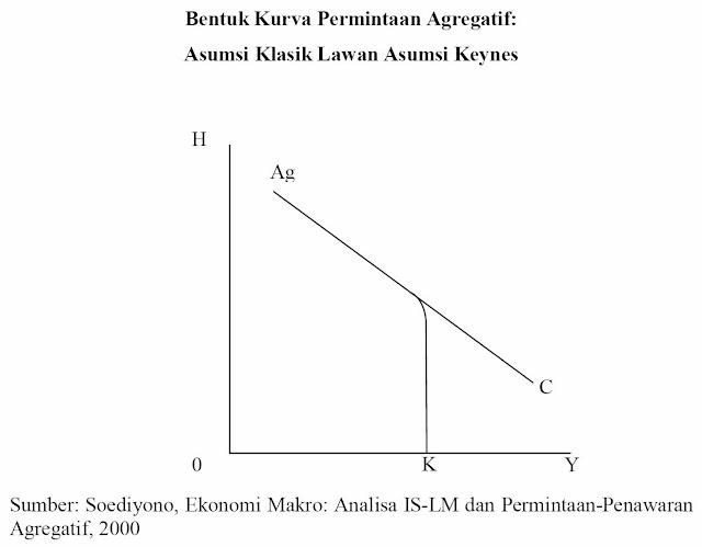 Bentuk Kurva Permintaan Agregatif, Asumsi Klasik Lawan Asumsi Keynes (Soediyono, 2000)