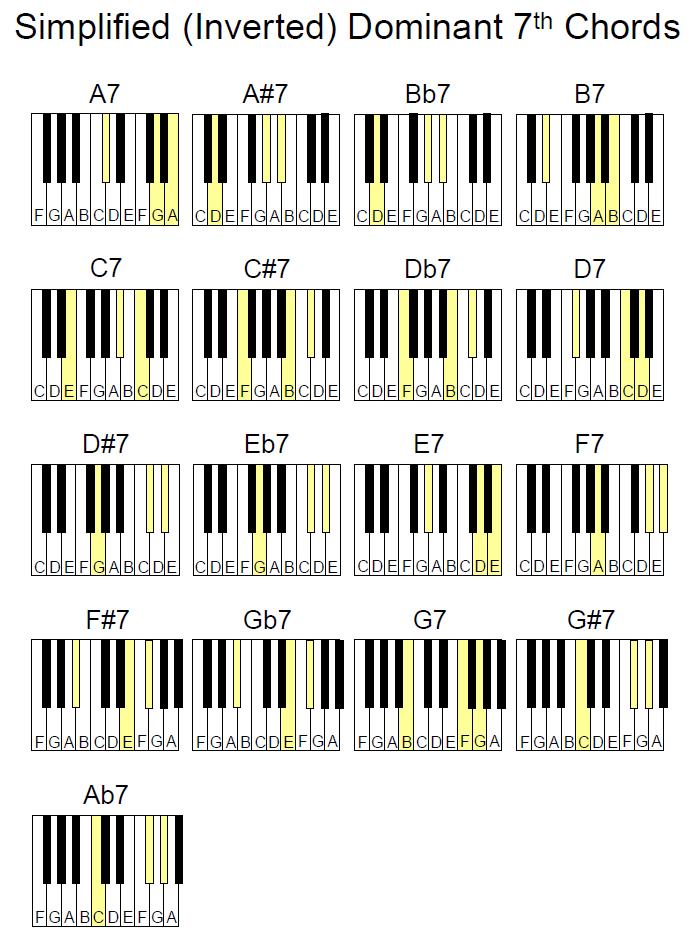 Bairdmusic  More Piano Chord Charts