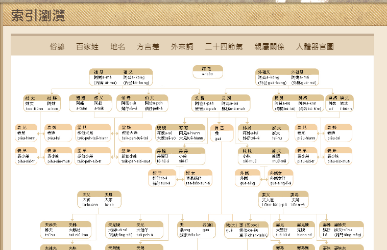線上學臺語發音與諺語:三個查詢臺灣閩南語的辭典網站