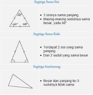 Jenis-jenis segitiga berdasarkan panjang sisinya