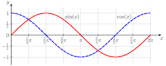 Soal Latihan Barisan dan Deret (Aritmatika dan Geometri)