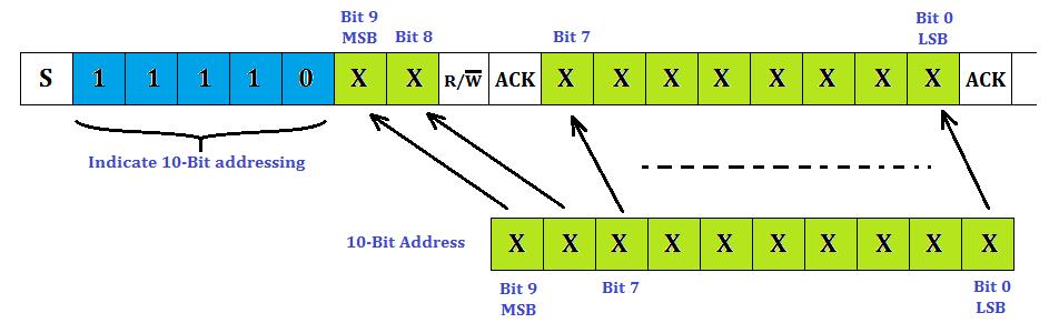 I2C Protocol ~ Electronics communication & technology - ECT
