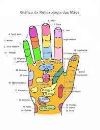 A Reflexologia: prática terapêutica natural que ativa os poderes  de cura do corpo estimulando por meio de pressão nas  zonas reflexas localizadas nas mãos e nos pés